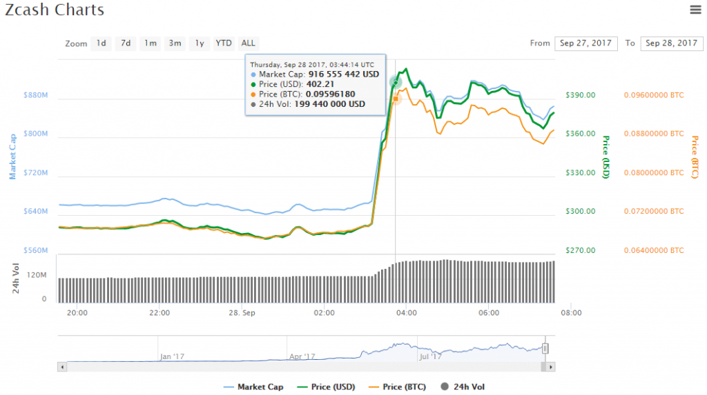 График Zcash рост курса