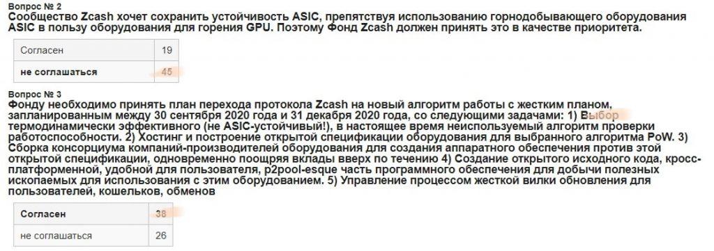 Голосование Zcash